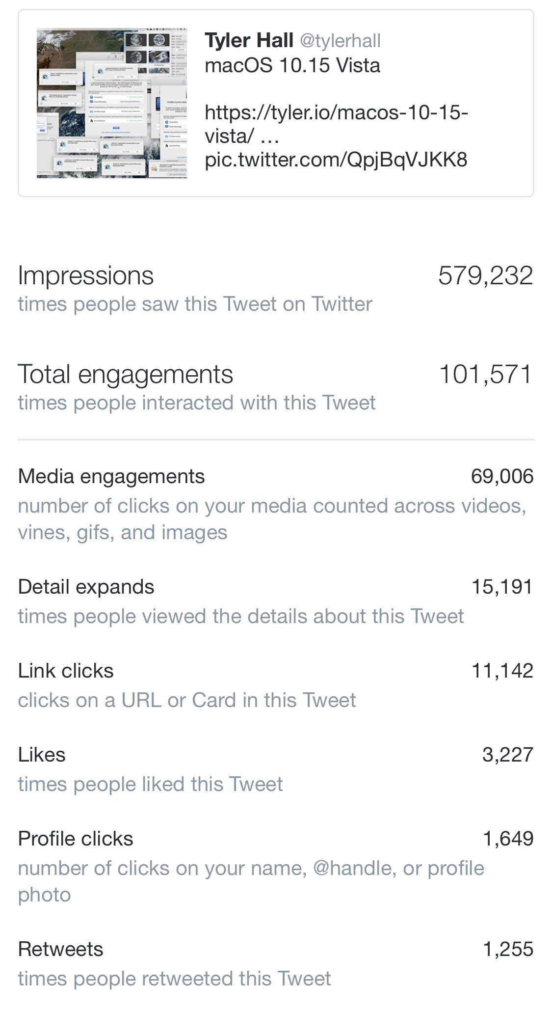 Tweet Engagement Statistics