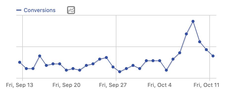 App sales graph