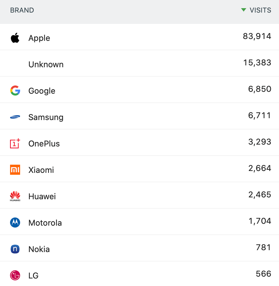 Device breakdown by brand