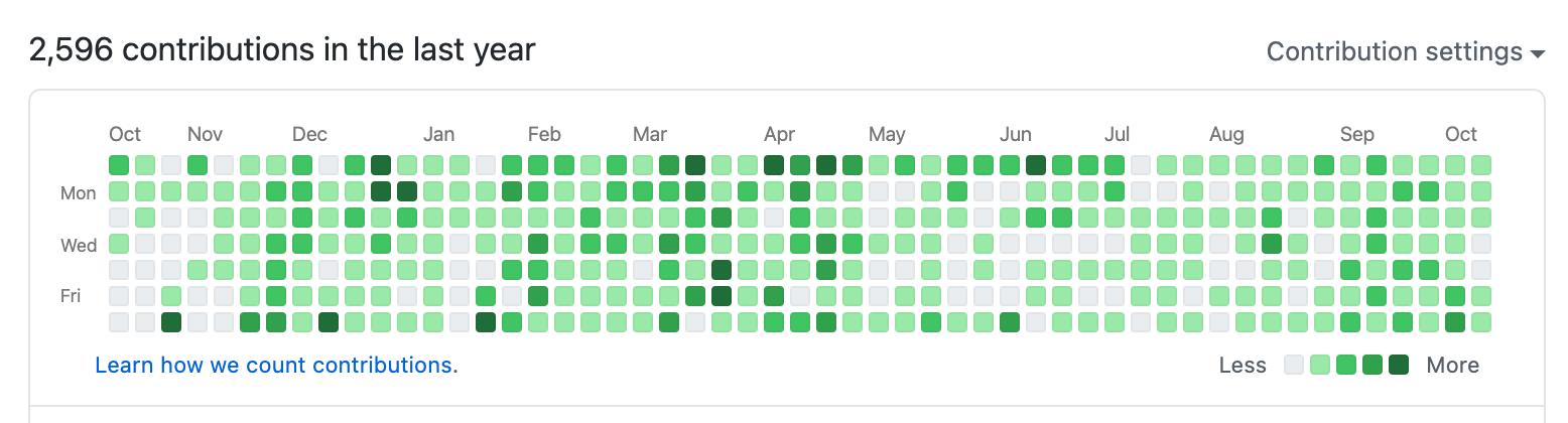 GitHub contribution chart